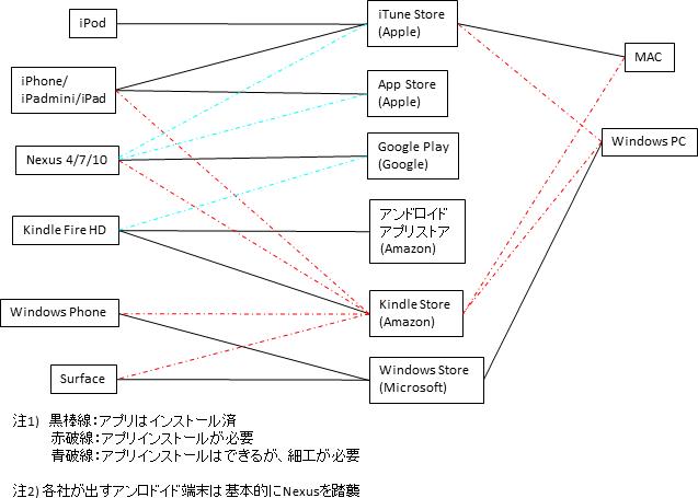 アプリストア~端末関係図2